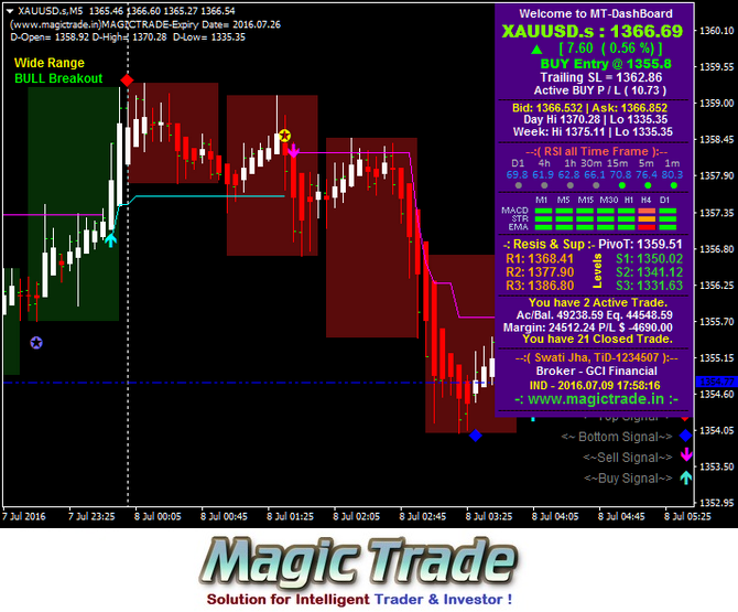 Best mt4 indicators for intraday trading