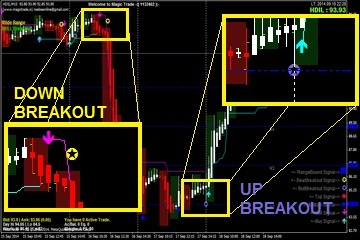 Intraday & Positional Trading Breakouts Detection