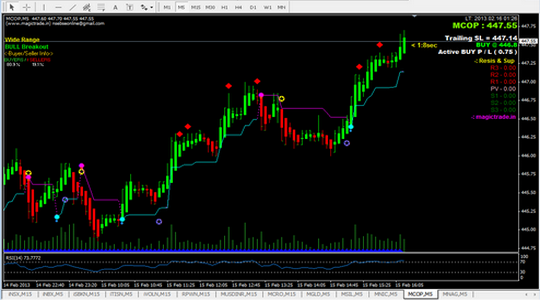 Intraday & Positional Trading MCX Copper CHART on Metatrader-4 (MT4)