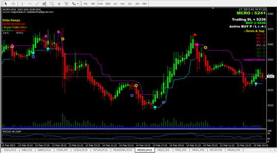 NIFTY CHART on Metatrader-4 (MT4)