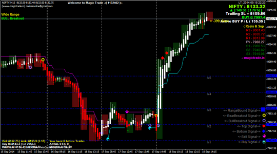 Intraday & Positional Trading NIFTY CHART on Metatrader-4 (MT4)