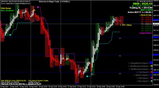 Intraday & Positional Trading SBIN CHART on Metatrader-4 (MT4)